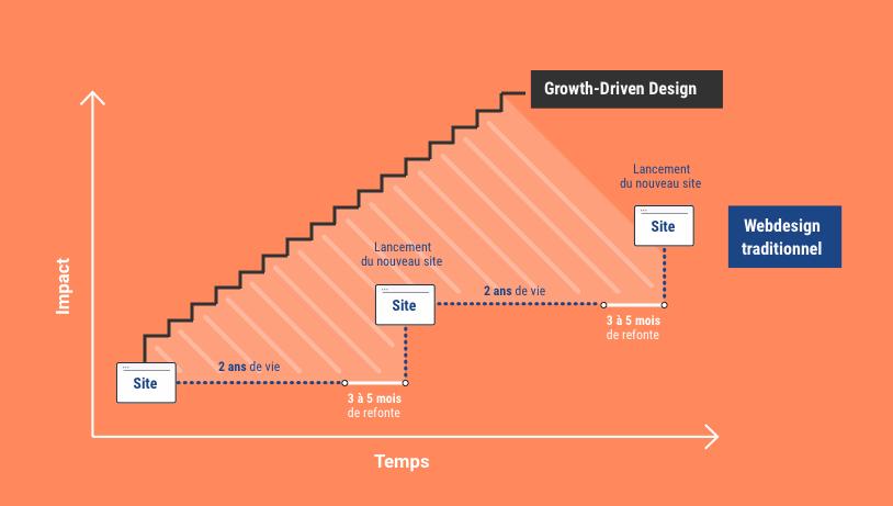iws-schema-growth-driven-design
