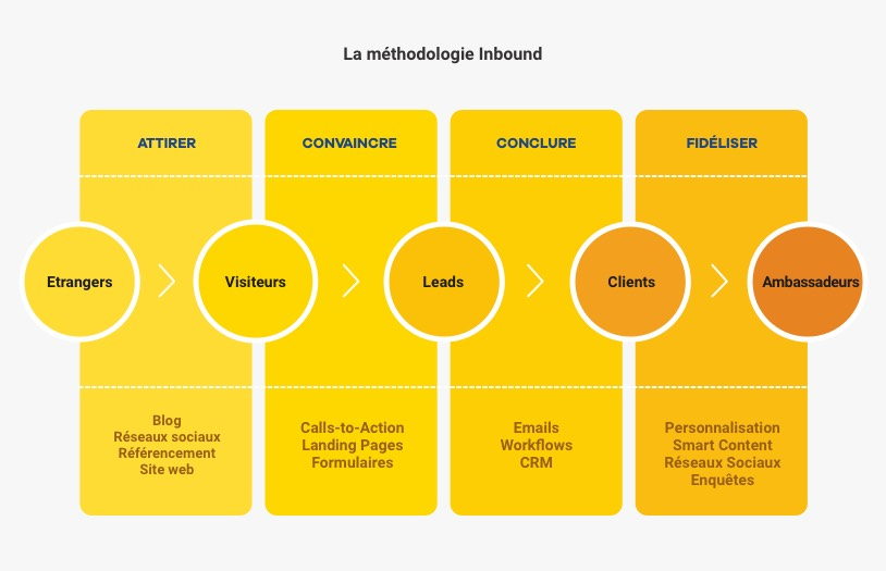 La méthodologie Inbound Marketing